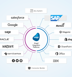 sap system integration diagram [ 2179 x 1528 Pixel ]