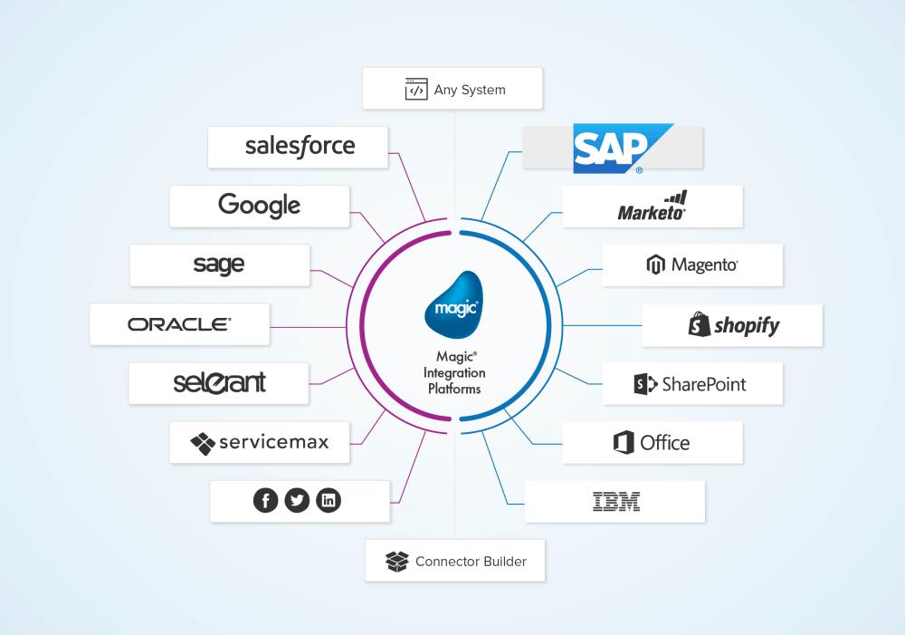medium resolution of sap system integration diagram