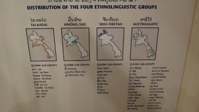 The Distribution Of The Four Ethnolinguistic Groups in Laos
