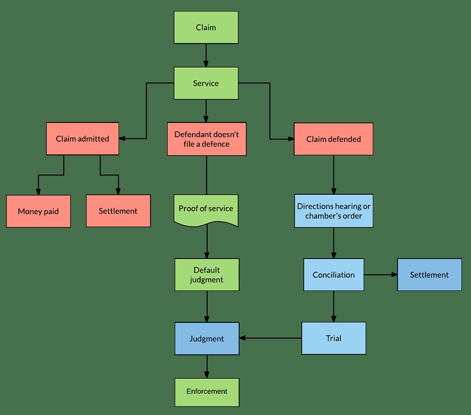 criminal procedure diagram new beetle fuse box magistrates court : civil claim flowchart