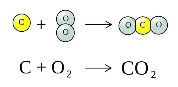معادلة غاز ثاني أوكسيد الكربون