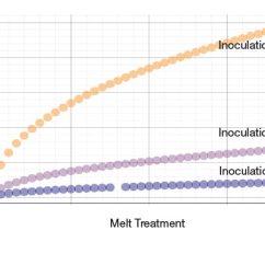 Critical Temperature In Iron Carbon Diagram 480v To 240 120v Transformer Wiring Cast