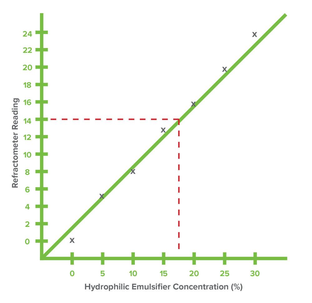 hight resolution of once the concentration chart is prepared refractive index readings are easily converted to hydrophilic emulsifier concentration