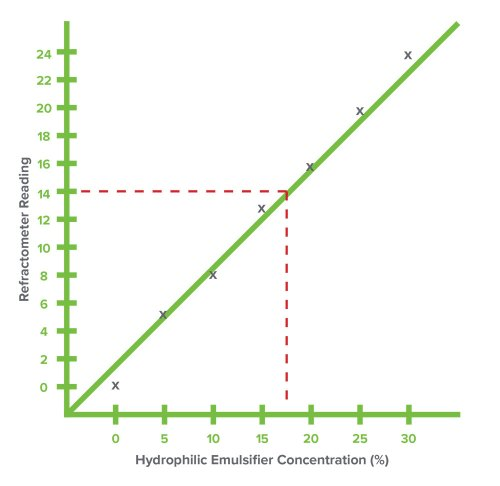 small resolution of once the concentration chart is prepared refractive index readings are easily converted to hydrophilic emulsifier concentration