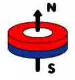 North Pole and South Pole of Magnet