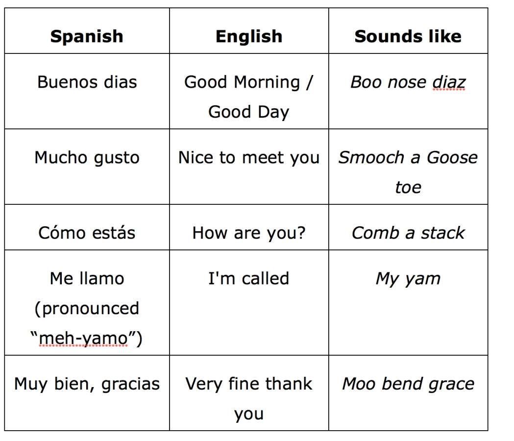 How Say Refrigerator Spanish