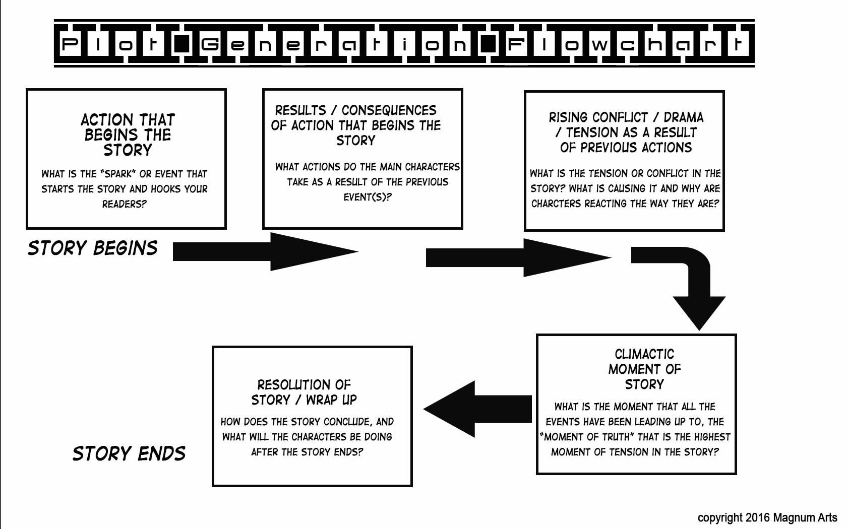 gn-plot-flow-chart