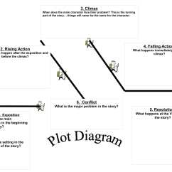 Plot Diagram Of A Graphic Novel Electric Scooter Throttle Wiring Create Your Own  Magnum Arts