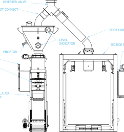 bag filling station or the valve bag open mouth bag in box filling station the end user can quickly divert from one line to the other to minimize  [ 1024 x 794 Pixel ]