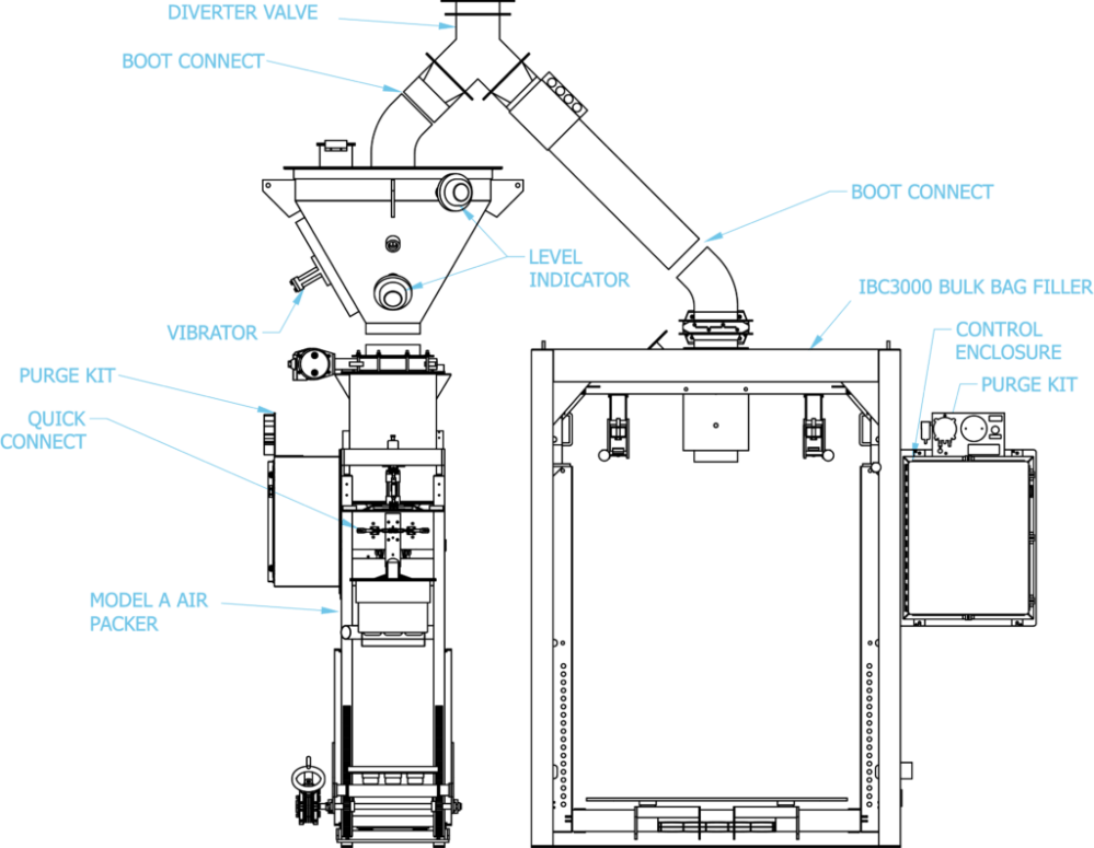 medium resolution of  bag filling station or the valve bag open mouth bag in box filling station the end user can quickly divert from one line to the other to minimize