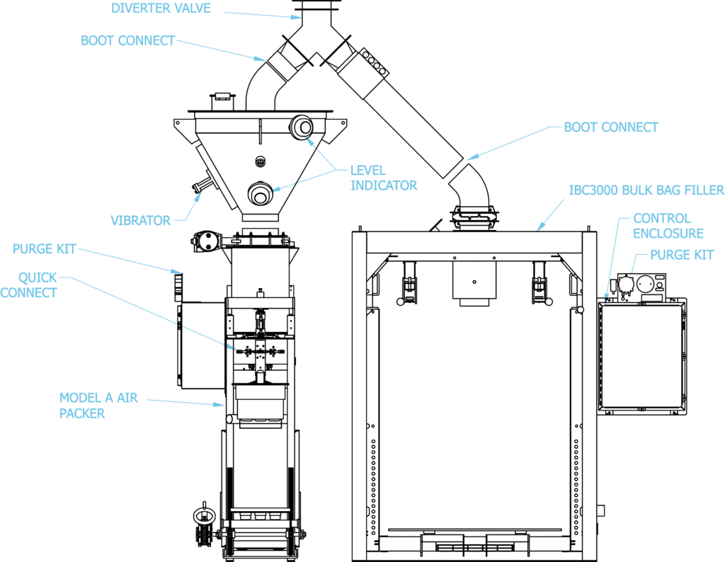 hight resolution of  bag filling station or the valve bag open mouth bag in box filling station the end user can quickly divert from one line to the other to minimize