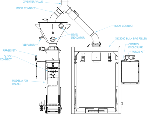 small resolution of  bag filling station or the valve bag open mouth bag in box filling station the end user can quickly divert from one line to the other to minimize