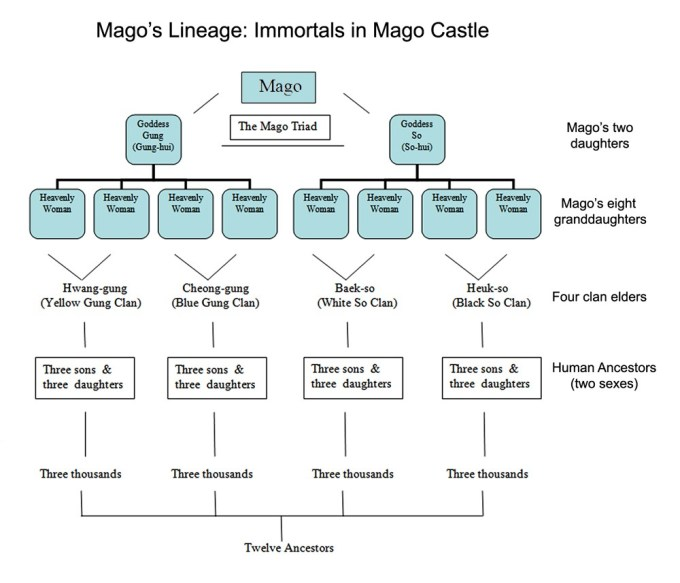 Mago Lineage in Mago Stronghold