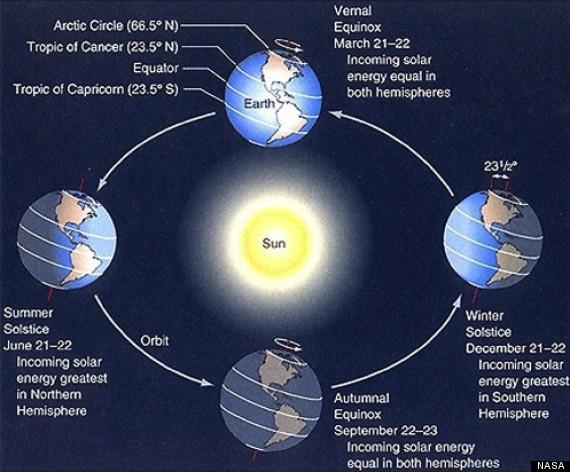 Source: http://www.huffingtonpost.com/2014/06/19/summer-solstice-2014_n_5511582.html