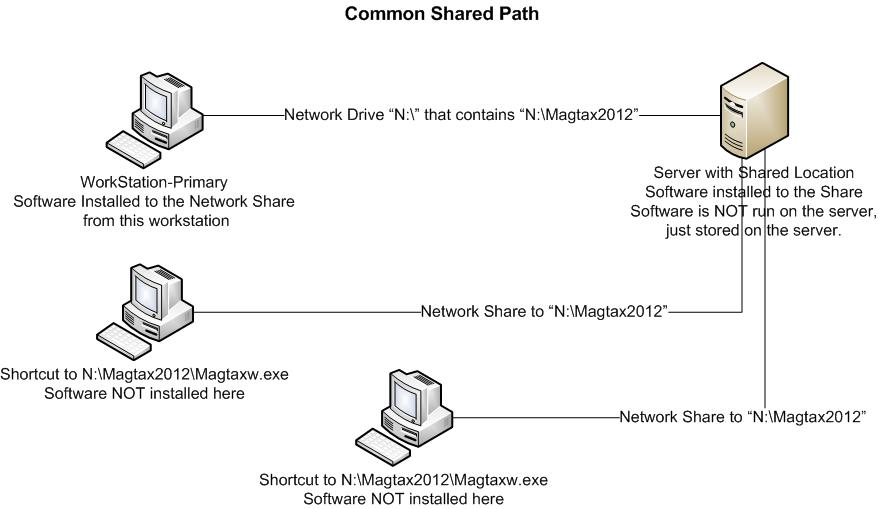 Setup Options & Utilities > Installing Magtax on a Network