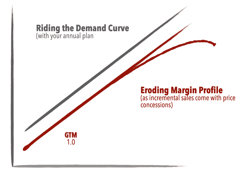 Riding the demand curve