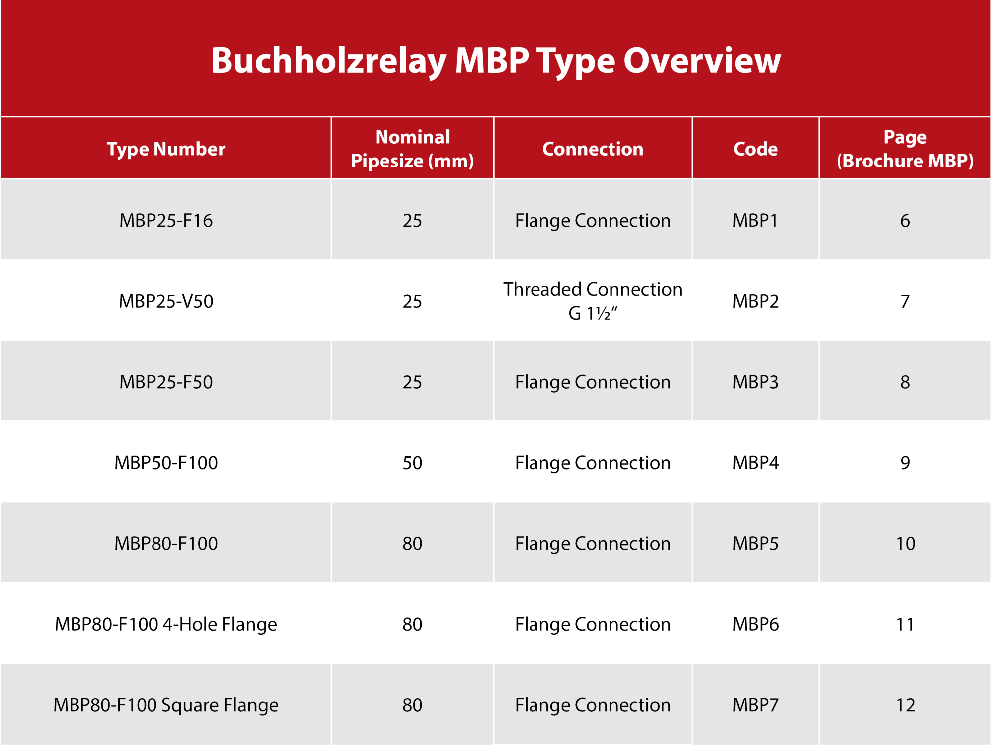 hight resolution of buchholz relay operating principle