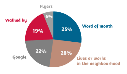 Pie charts of origin of customers, March 2013