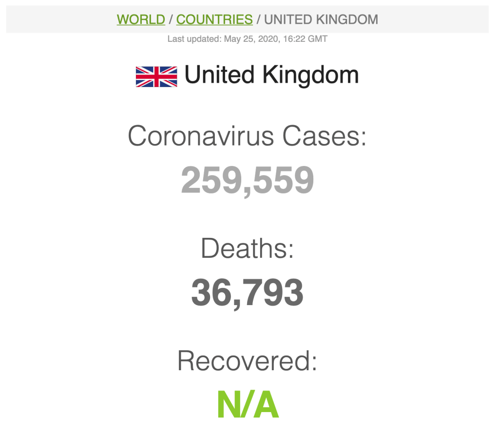 259,559 coronavirus cases, 36,793 deaths, but no information about recoveries.