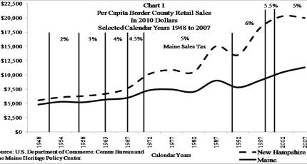 Maine versus New Hampshire Retail Sales