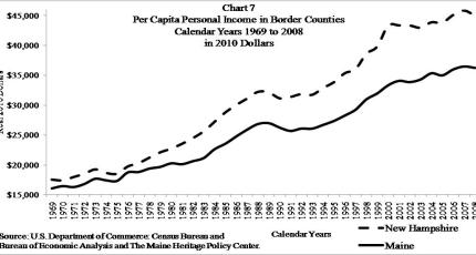 Maine versus New Hampshire Per Capita Personal Income in Border Counties 1969 - 2008