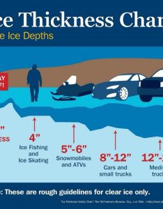 Avoid thin ice and use this chart also the maine sportsman rh mainesportsman