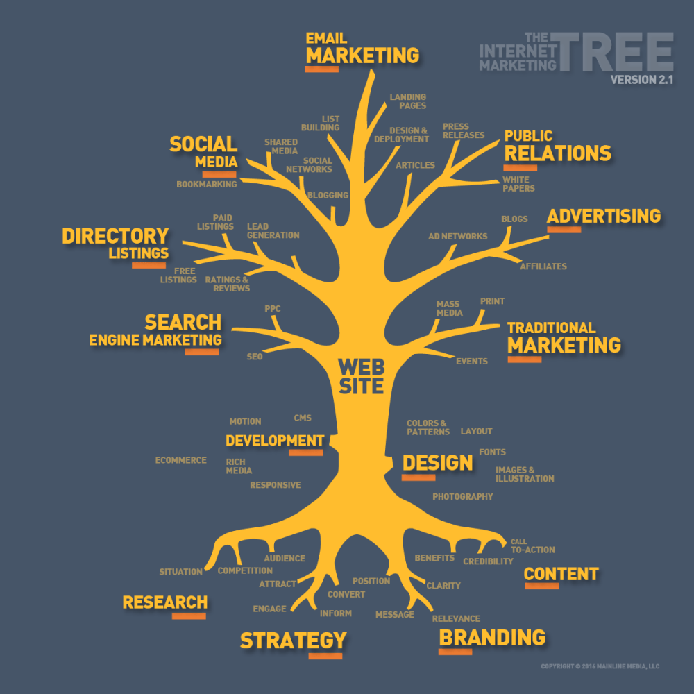 medium resolution of the internet marketing tree 2016 update