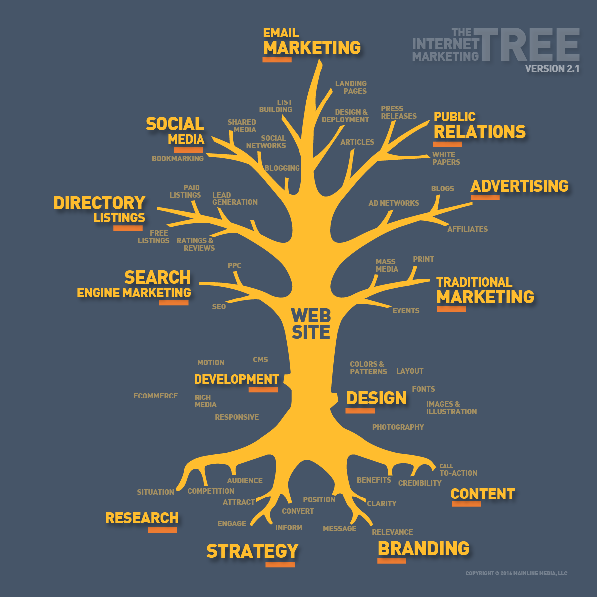 hight resolution of the internet marketing tree 2016 update