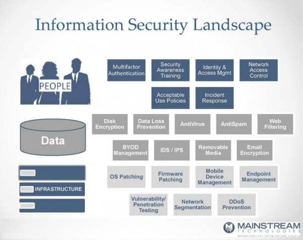 information security landscape