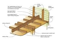 How To Repair Sagging Ceiling Joists   Integralbook.com