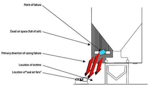 Anatomy of a Boiler Failure—A Different Perspective