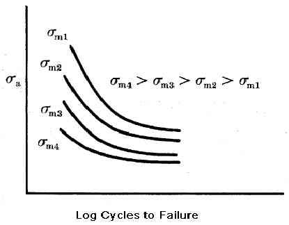 Fatigue Failures - Maintenance WorldMaintenance World