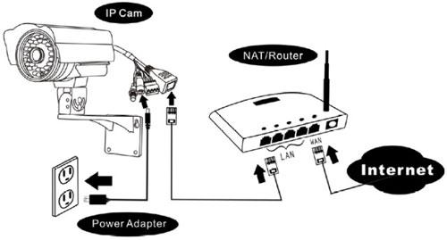 Comment installer ip camera ? La réponse est sur Admicile.fr