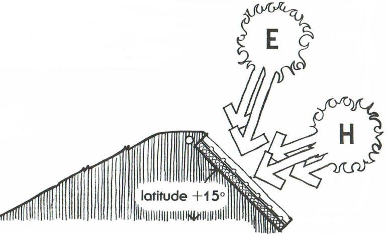 Orientation des capteurs solaire