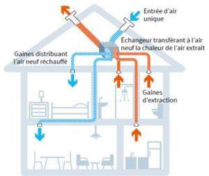 Ventilation Mécanique Controlée Double Flux