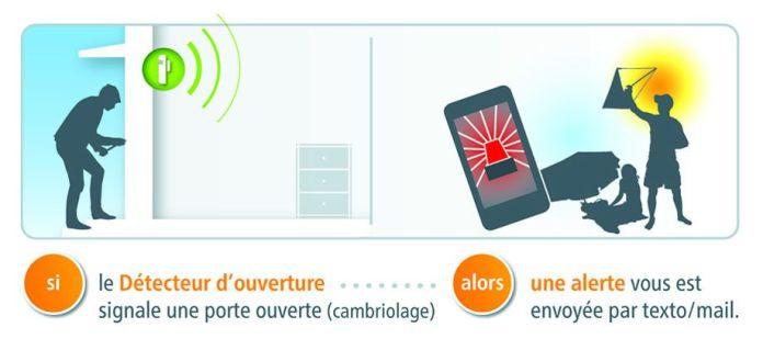 Dès qu'un intrusion est détectée par le détecteur d'ouverture, une alerte vous est envoyée sur votre Smartphone