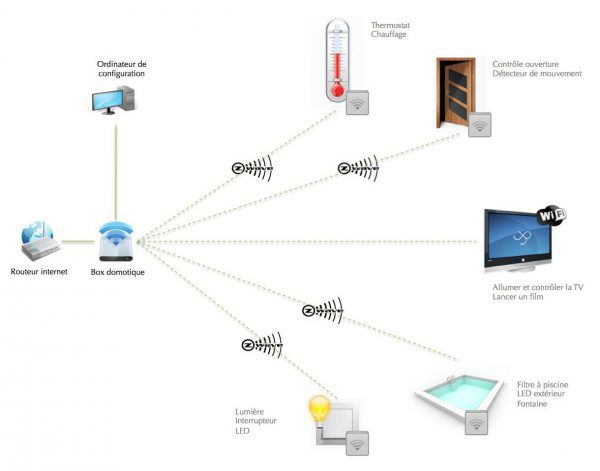 La box domotique connectée Jeedom Mini+