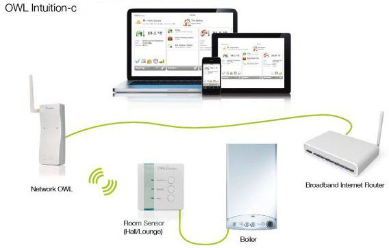 Plan d'installation du thermostat Wi-Fi Owl Intuition-C TSE 220-101