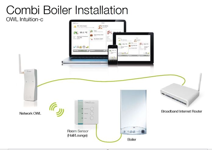 Plan d'installation du thermostat Wi-Fi Owl Intuition-C TSE 220-101