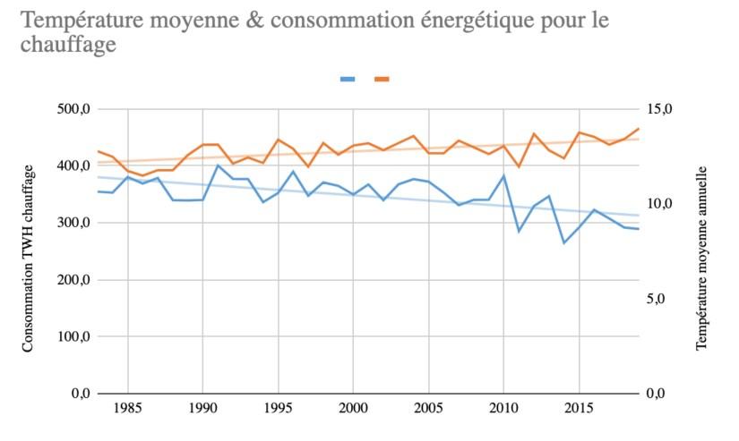 Corrélation entre l'augmentation moyenne des températures annuelles et la consommation d'énergie