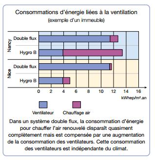consommation-ventilation