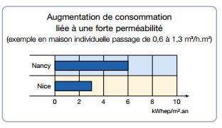 graphique perméabilité