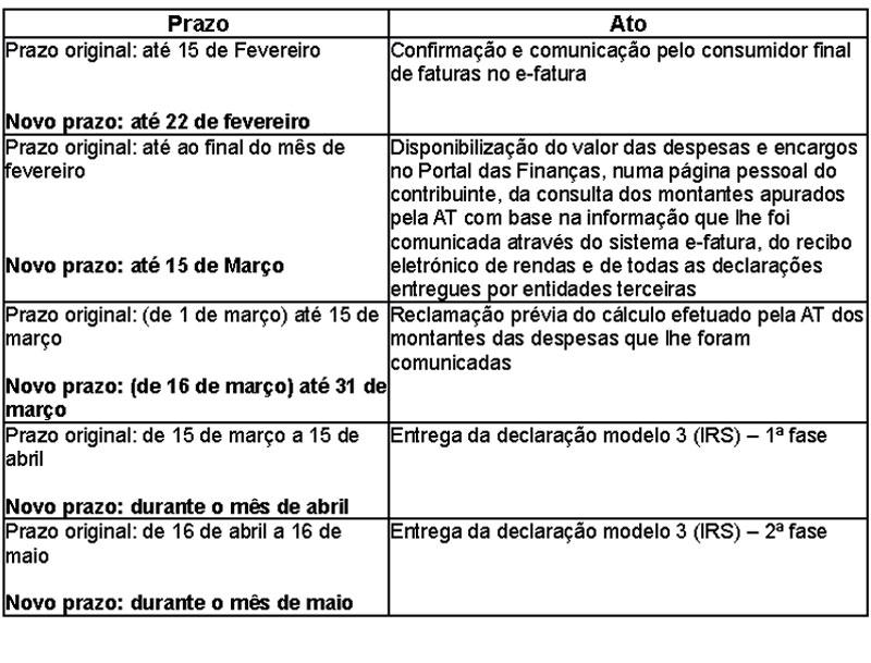Fonte: Governo (Ministério das Finanças).