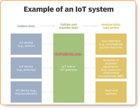 Example of IOT system