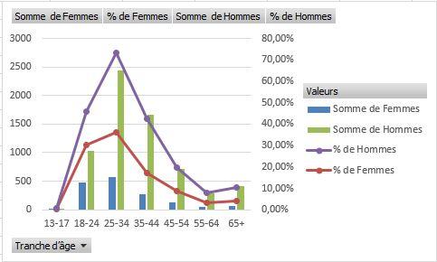 EXCEL : Comment exploiter les données d'un groupe Facebook en 20 min. Exemple Repartition Femmes/Hommes