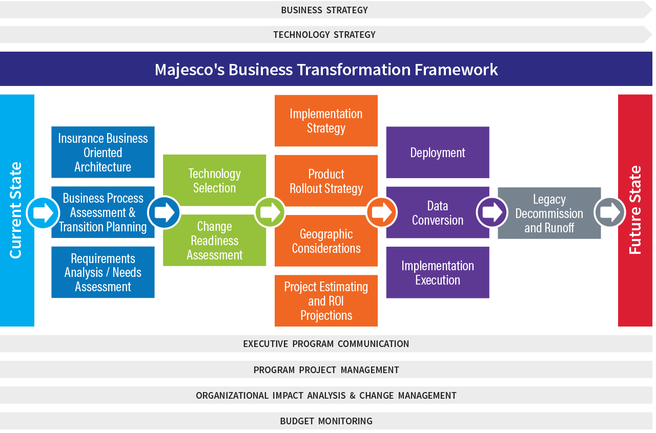 strategic planning framework diagram wds wiring business transformation consulting for insurance carriers