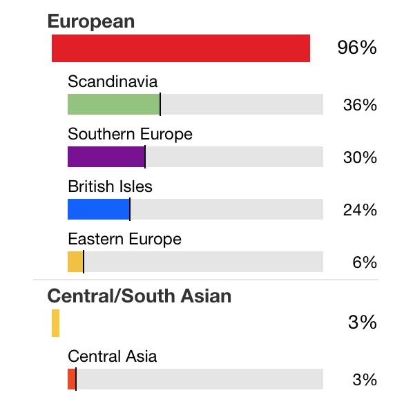 Family tree dna ethnicity estimate