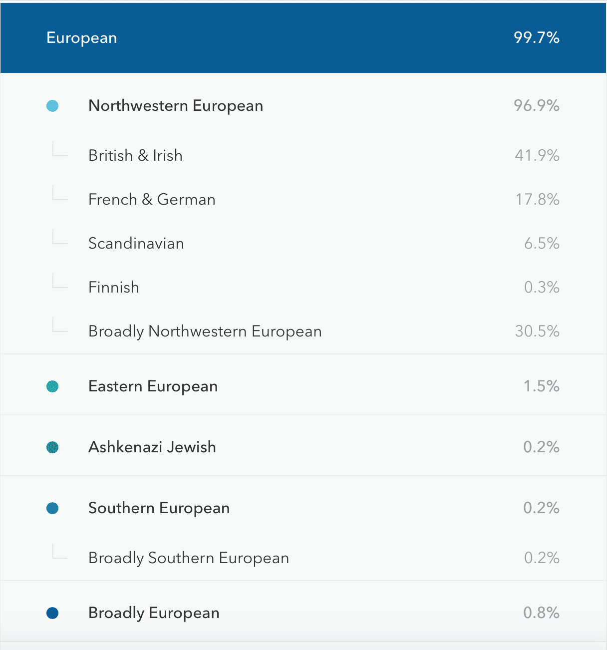 23andMe-Ethnicity-percentages-example