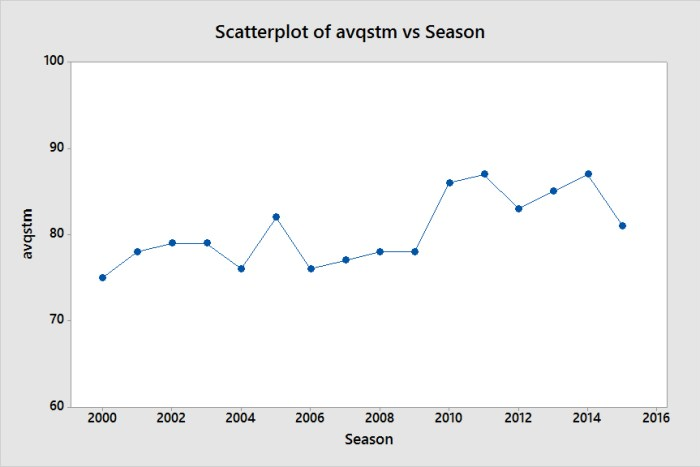 Scatterplot of avqstm vs Season