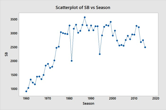 Scatterplot of SB vs Season
